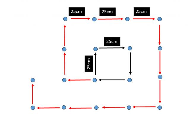 Sondaaminen neliömenetelmällä